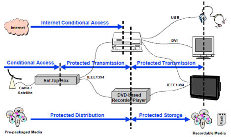 Content Protection Technology ...