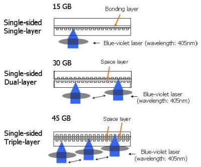 Dual layer
