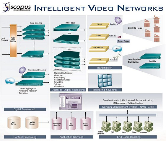 Scopus Network Technologies